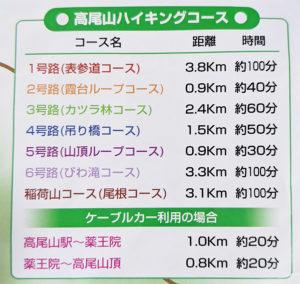 高尾山のガイドマップに記載されている各コースの所要時間