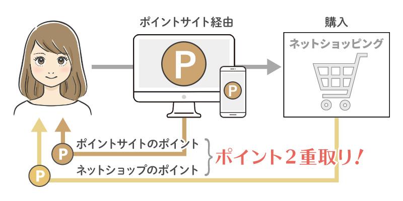 ポイントサイトを経由して商品を購入したときにポイントが二重取りできる仕組み