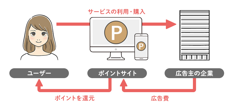 ポイントサイトの仕組み