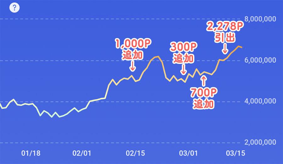 ポイントビットコインのグラフ